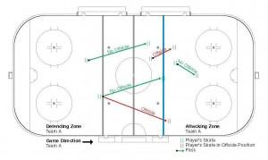 01_IIHF_Official_Rule_Book_2014-18_Web_V6_Strana_054